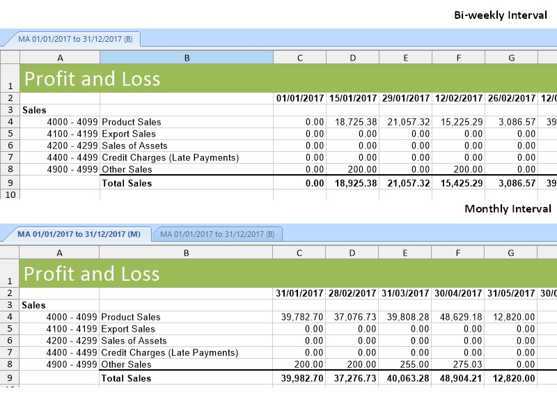 Profit and Loss reporting intervals